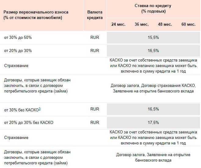автокредит для автомобилей от 2 миллионов рублей