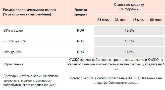 Стандартное предложение программы Отличная возможность от Русфинанс банк