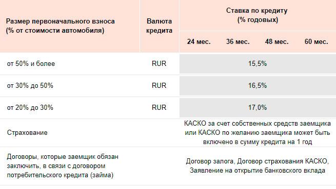 Оформить кредит в русфинанс банке онлайн заявка на кредит