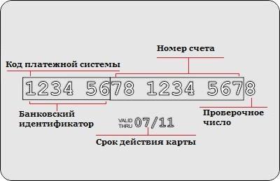 Расшифровка цифр банковской карты